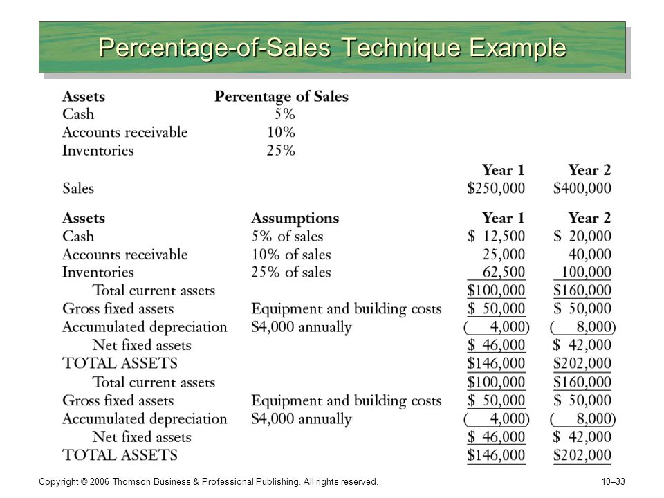 Percentage-of-Sales Technique Example
