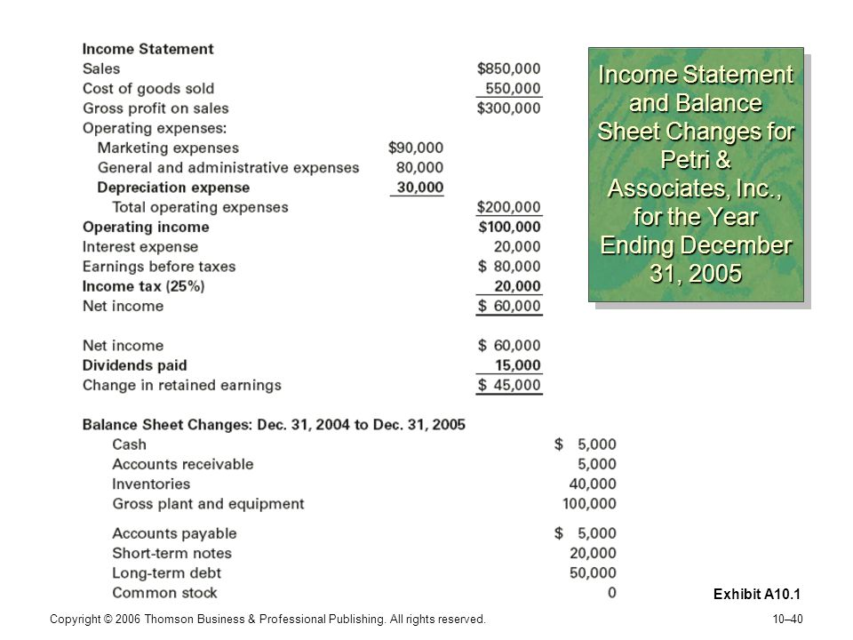 Income Statement and Balance Sheet Changes for Petri & Associates, Inc