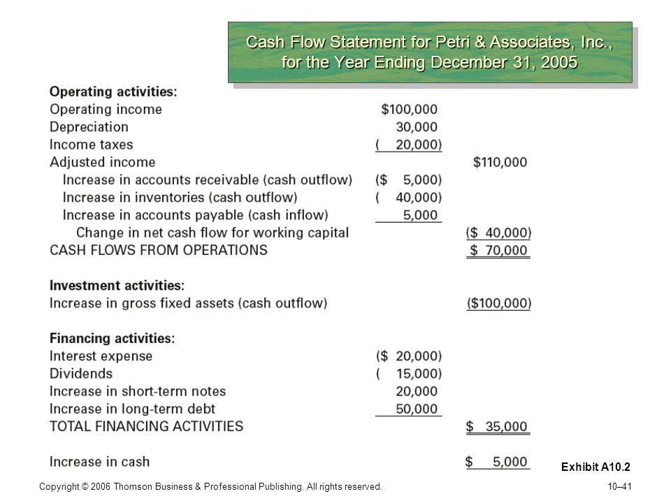 Cash Flow Statement for Petri & Associates, Inc