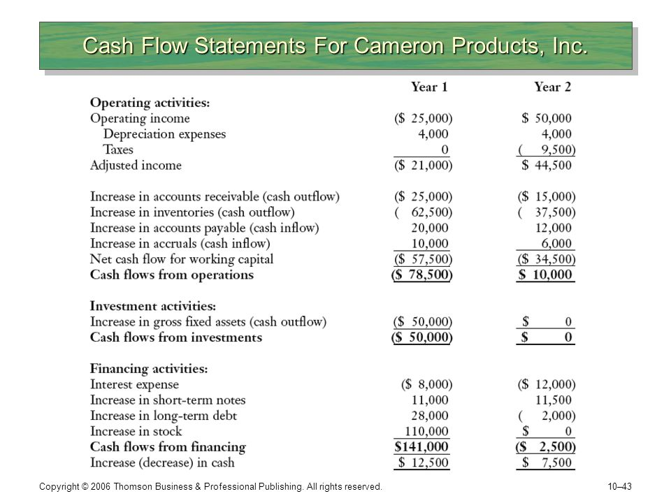 Cash Flow Statements For Cameron Products, Inc.