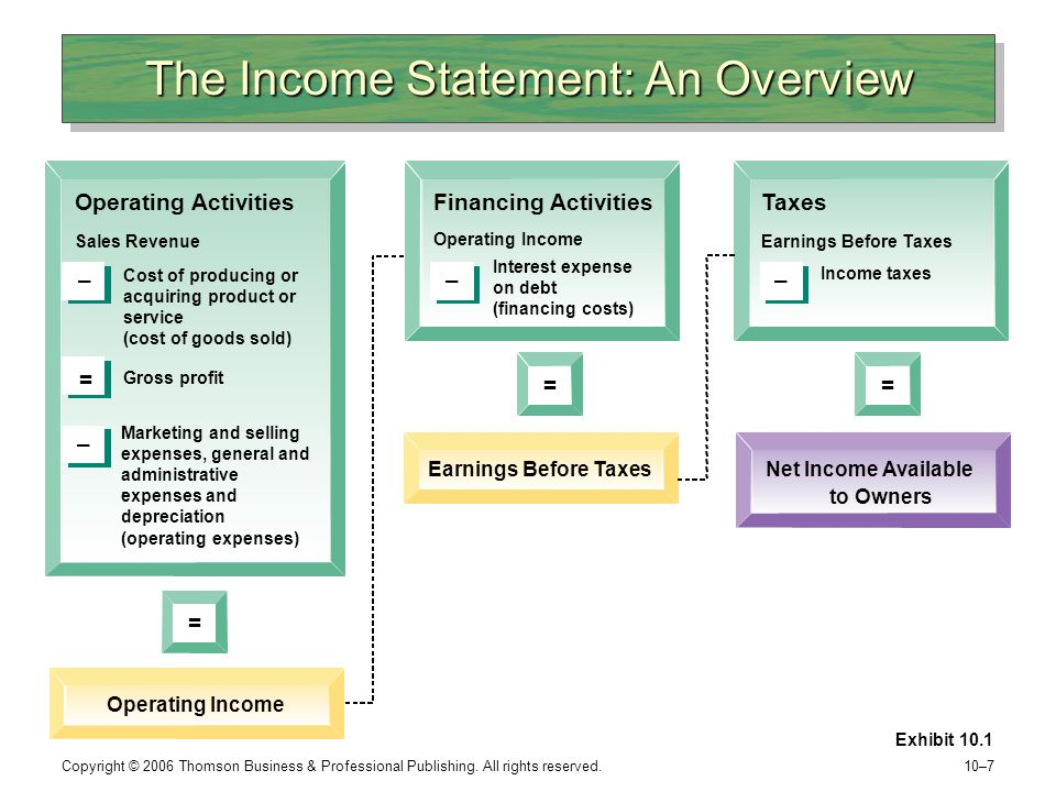The Income Statement: An Overview