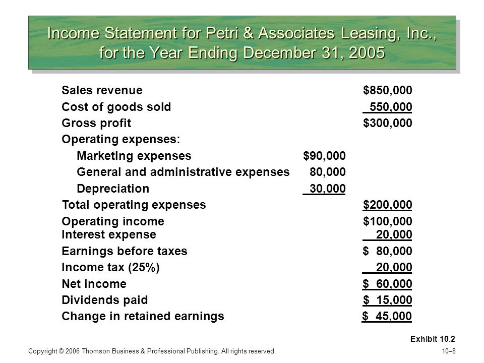 Income Statement for Petri & Associates Leasing, Inc