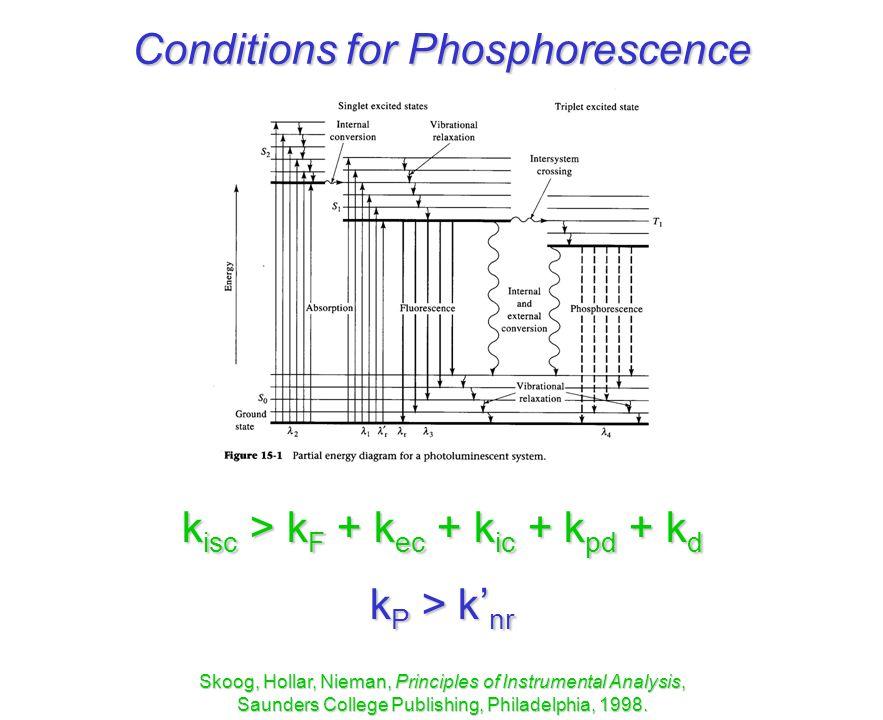 Jablonski diagram skoog auto electrical wiring diagram molecular luminescence ppt video online download rh slideplayer com ccuart Images
