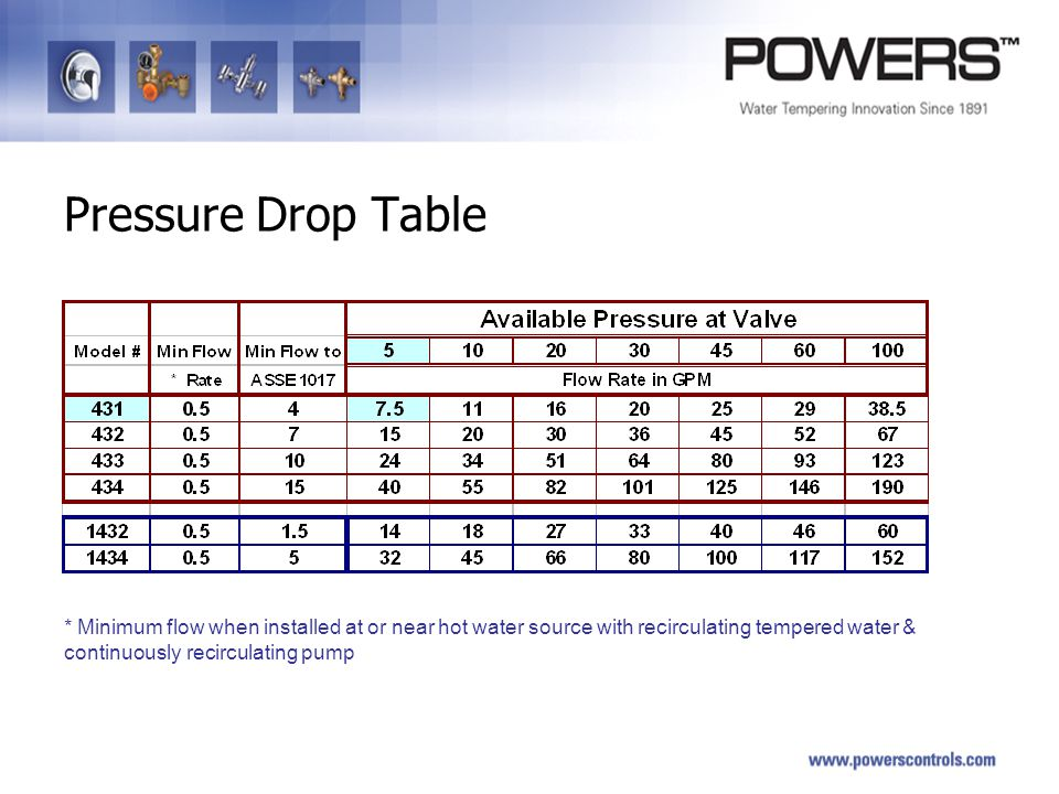 pressure drop basics  u0026 valve sizing