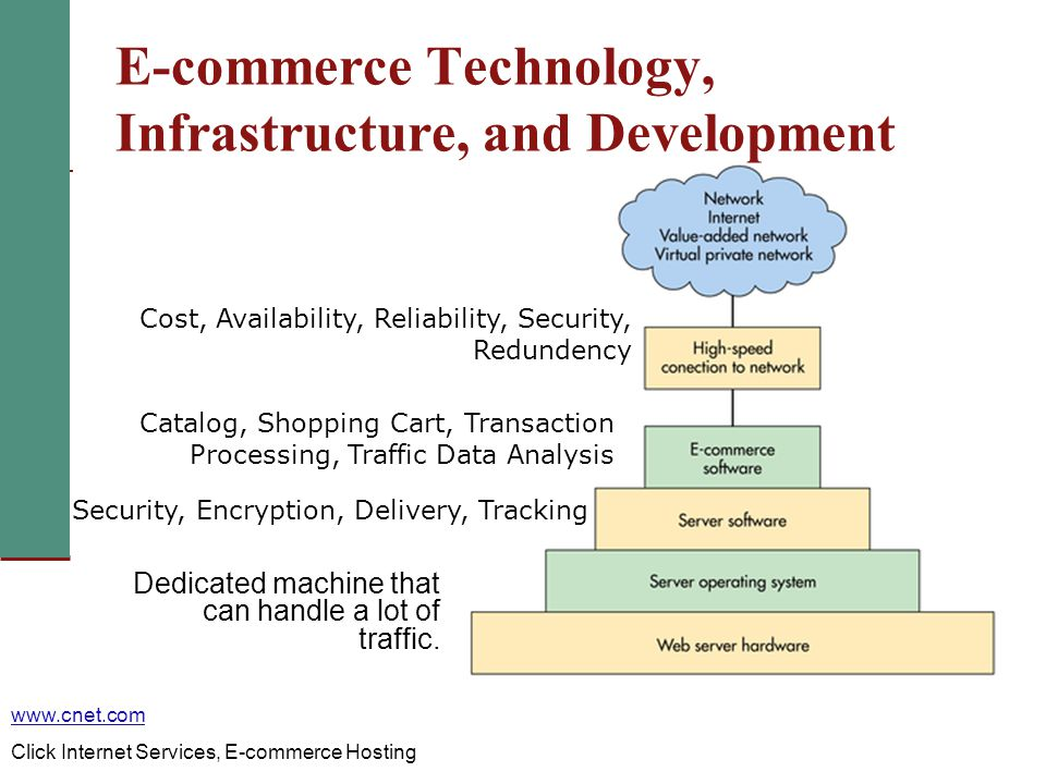 how has ecommerce changed supply chain management