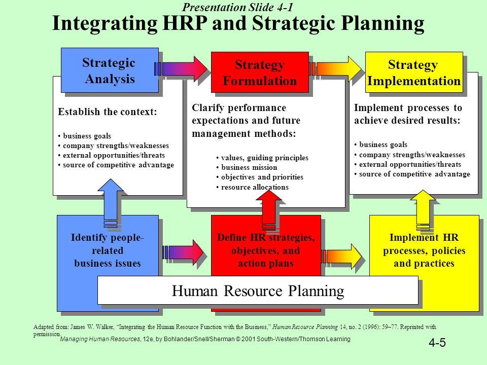 strategic human resource planning definition