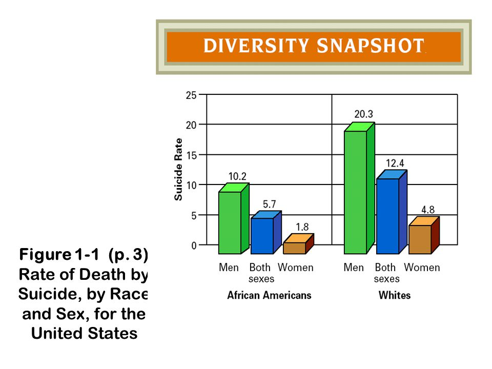 Figure 1-1 (p. 3) Rate of Death by Suicide, by Race and Sex, for the United States