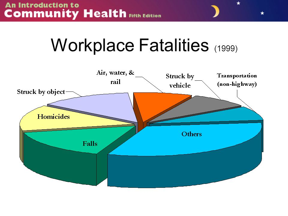Workplace Fatalities (1999)