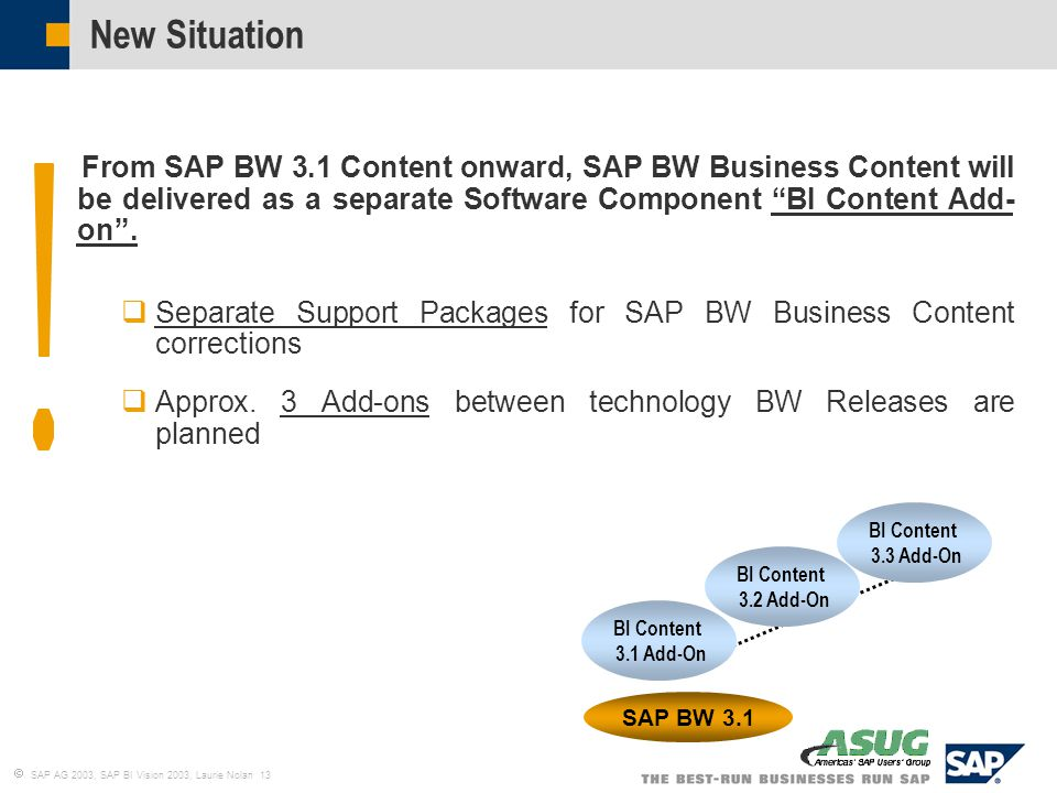 Sap Business Intelligence Vision For The Future Ppt