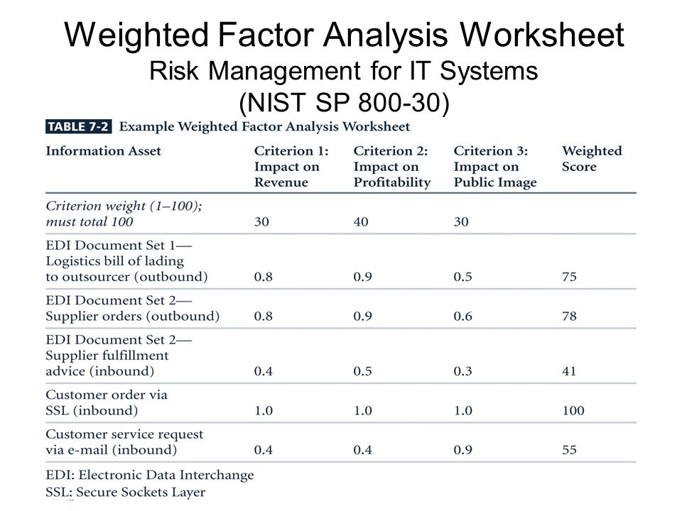 risk analysis worksheet risk management identifying and assessing risk ppt 894
