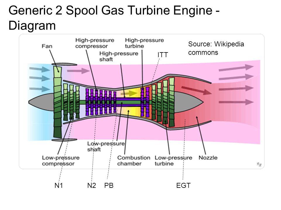 generic 2 spool gas turbine engine - diagram