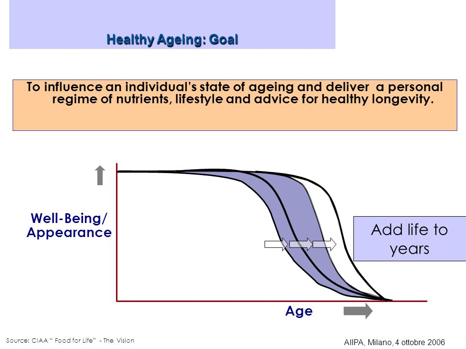 Add life to years Well-Being/ Appearance Age Healthy Ageing: Goal