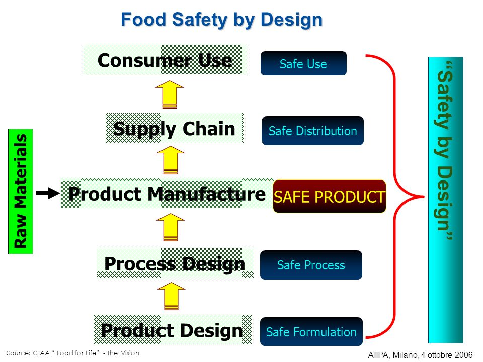 Safety by Design Food Safety by Design Consumer Use Supply Chain