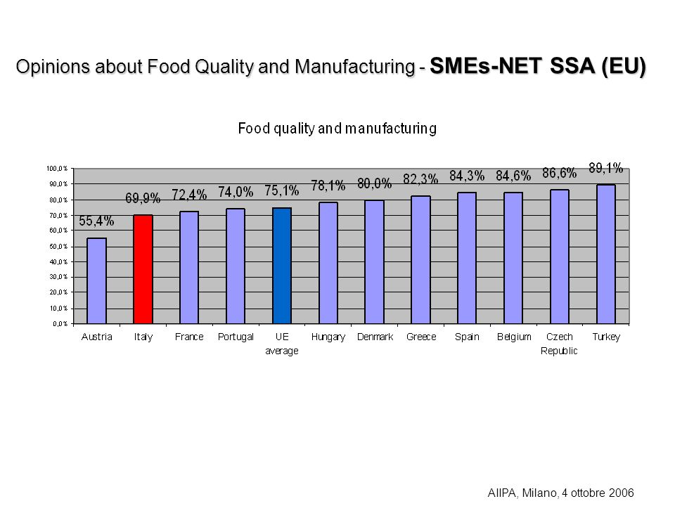 Opinions about Food Quality and Manufacturing - SMEs-NET SSA (EU)