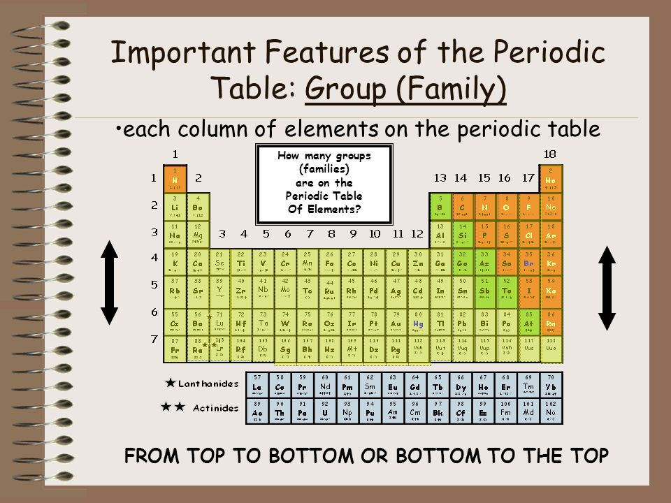 The periodic table of elements ppt video online download how many groups families urtaz Gallery