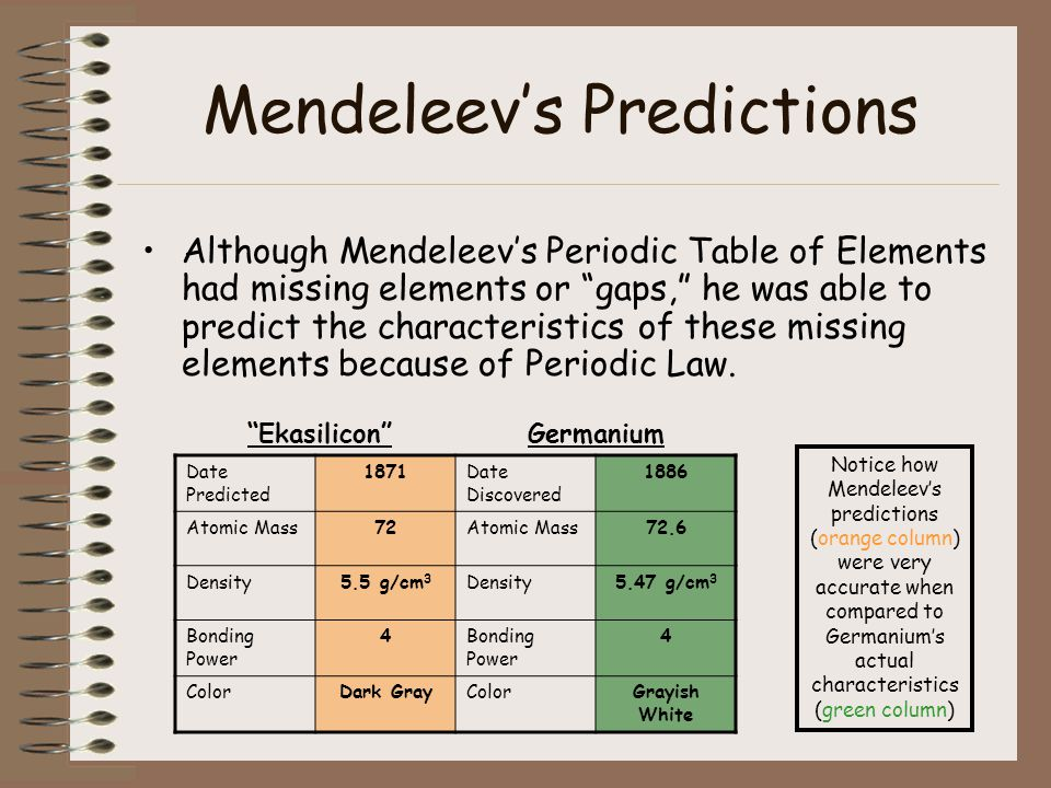The periodic table of elements ppt video online download mendeleevs published periodic table of elements 6 mendeleevs predictions urtaz Gallery