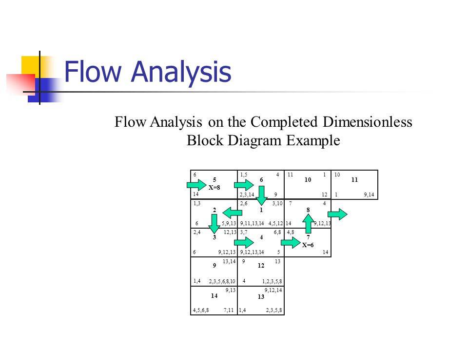Diagram activities ppt video online download flow analysis on the completed dimensionless block diagram example ccuart Choice Image