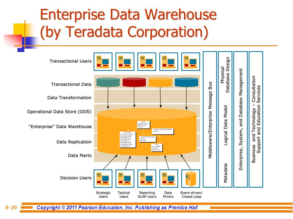 Data warehouse concepts & architecture. Ppt video online download.