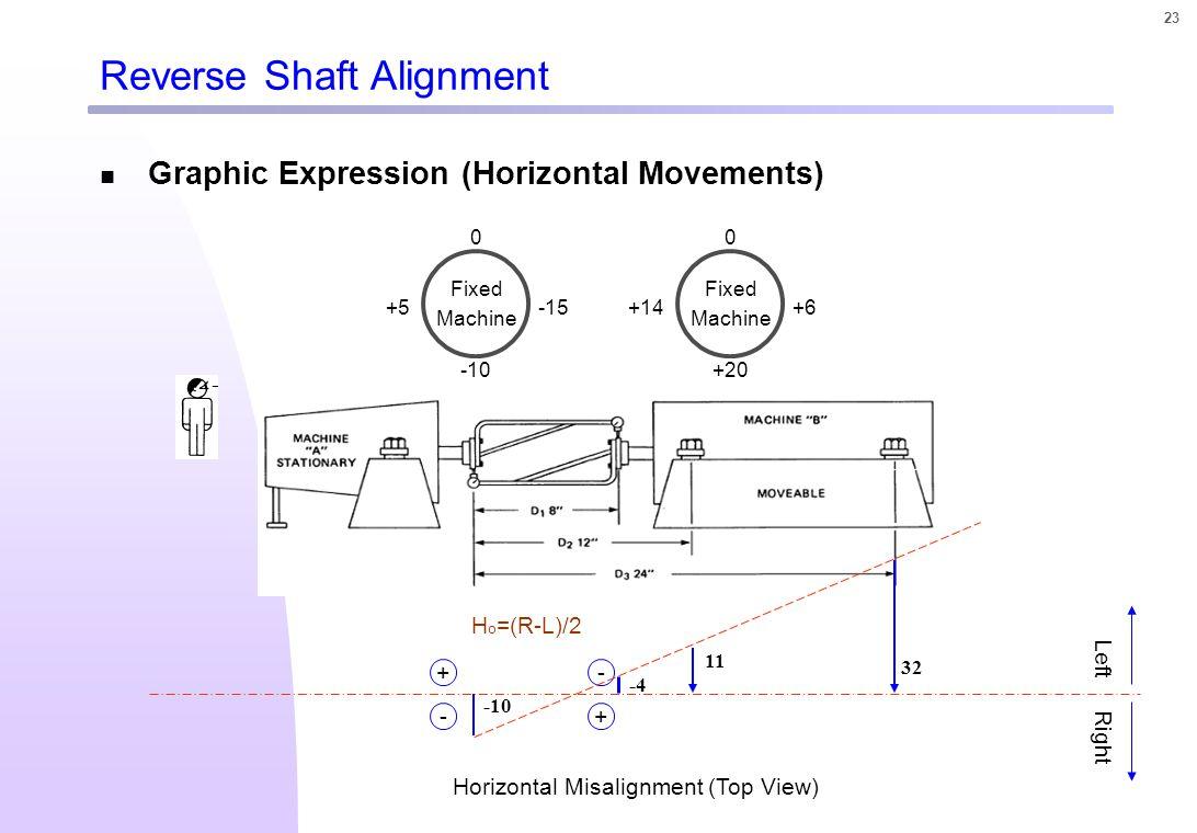 Dial Indicator 를 이용한 Shaft Alignment 의 이해와 절차 - ppt video