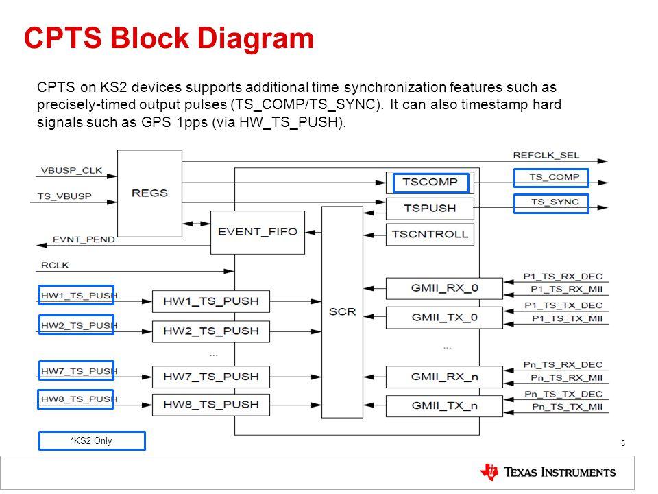 time synchronization keystone 2 devices ppt download. Black Bedroom Furniture Sets. Home Design Ideas