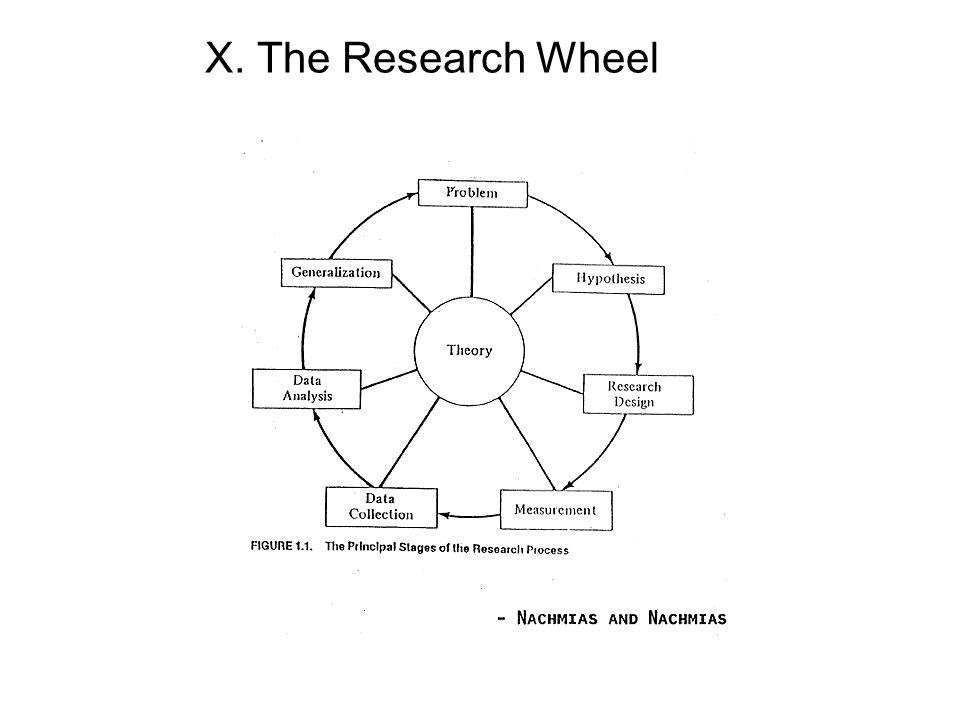 X. The Research Wheel