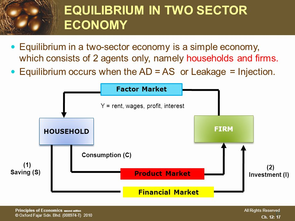 Chapter 12 national income equilibrium chapter 12 national income equilibrium in two sector economy ccuart Choice Image