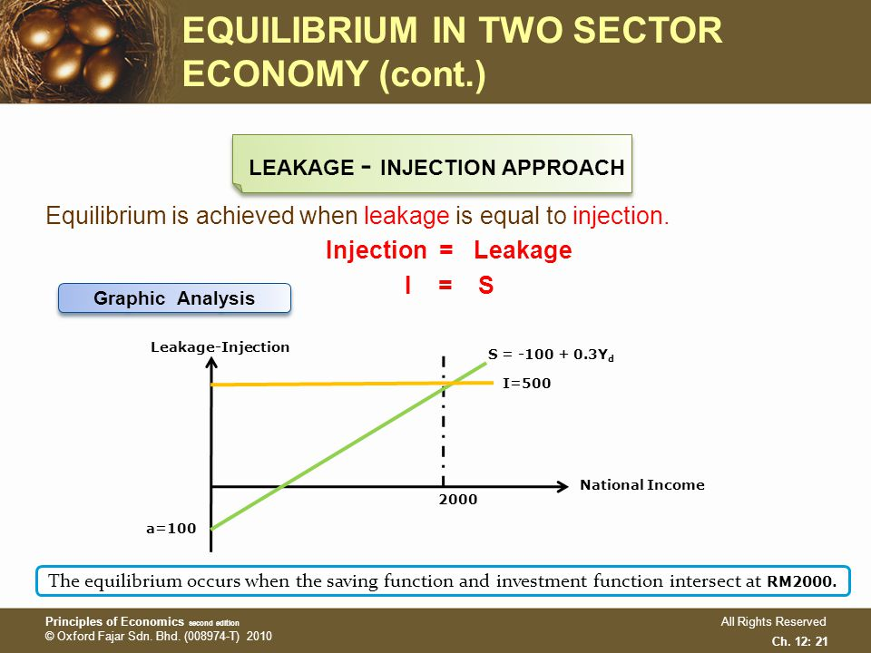 leakages and injections economics