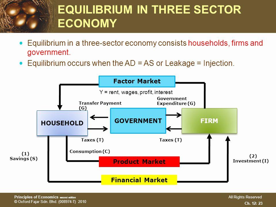 three sector economy circular flow