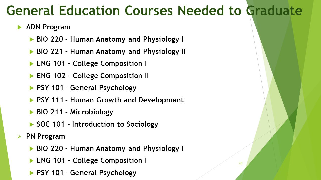 General Education Courses Needed to Graduate