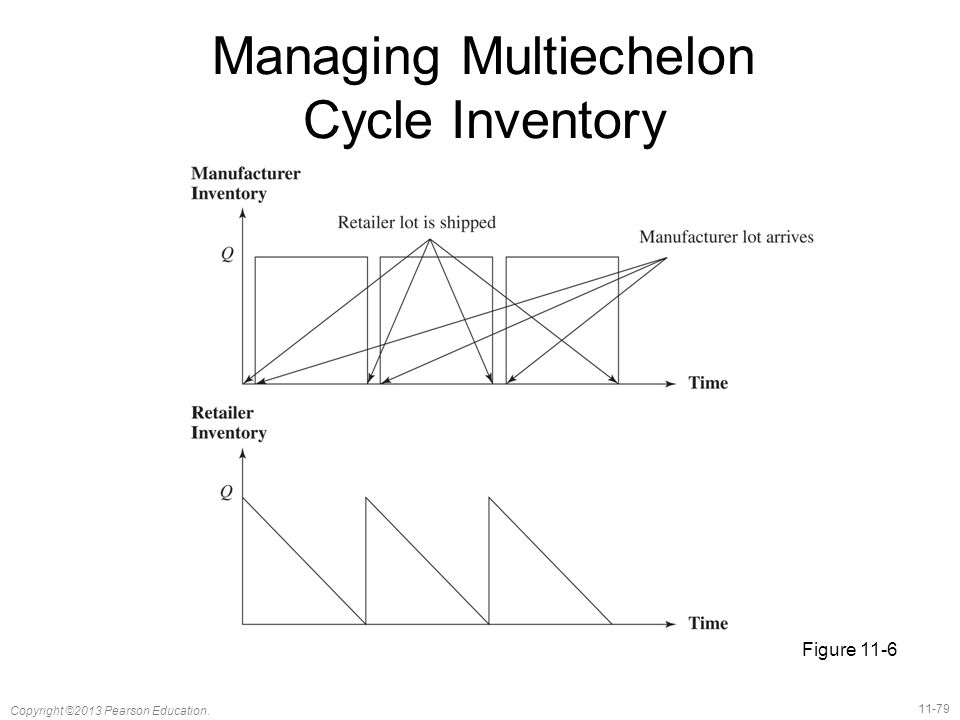 Managing Multiechelon Cycle Inventory