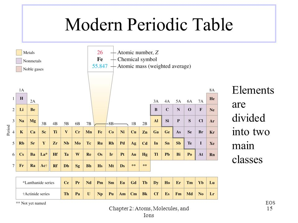 Chapter 2 atoms molecules and ions ppt video online download chapter 2 atoms molecules and ions urtaz Image collections