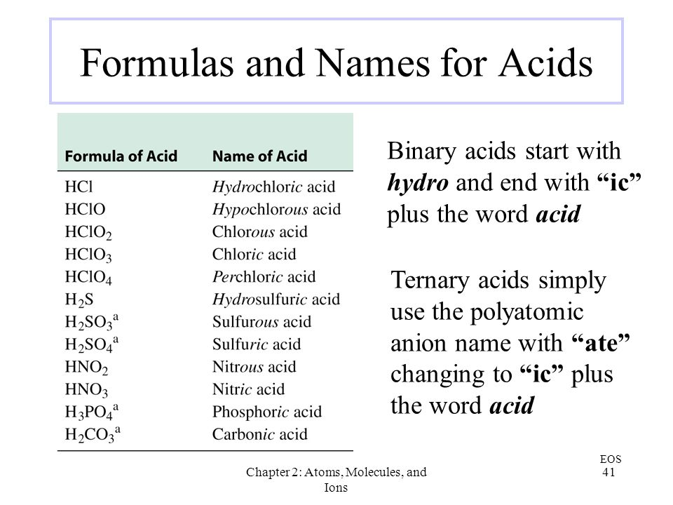 Formulas and Names for Acids