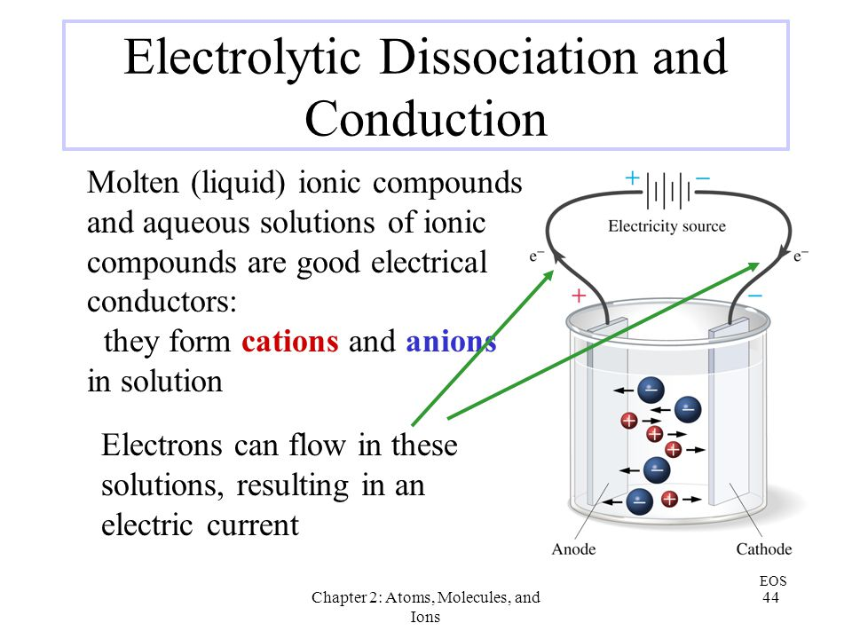 Electrolytic Dissociation and Conduction