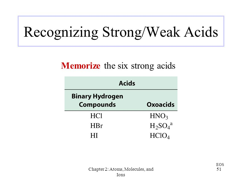 Recognizing Strong/Weak Acids