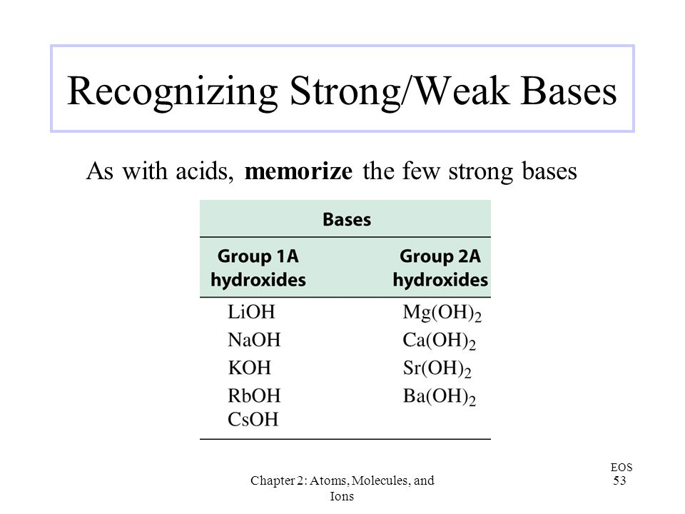 Recognizing Strong/Weak Bases