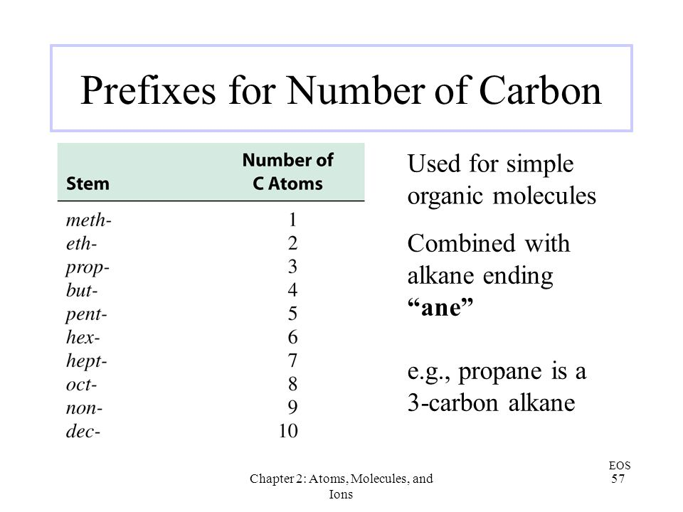 Prefixes for Number of Carbon