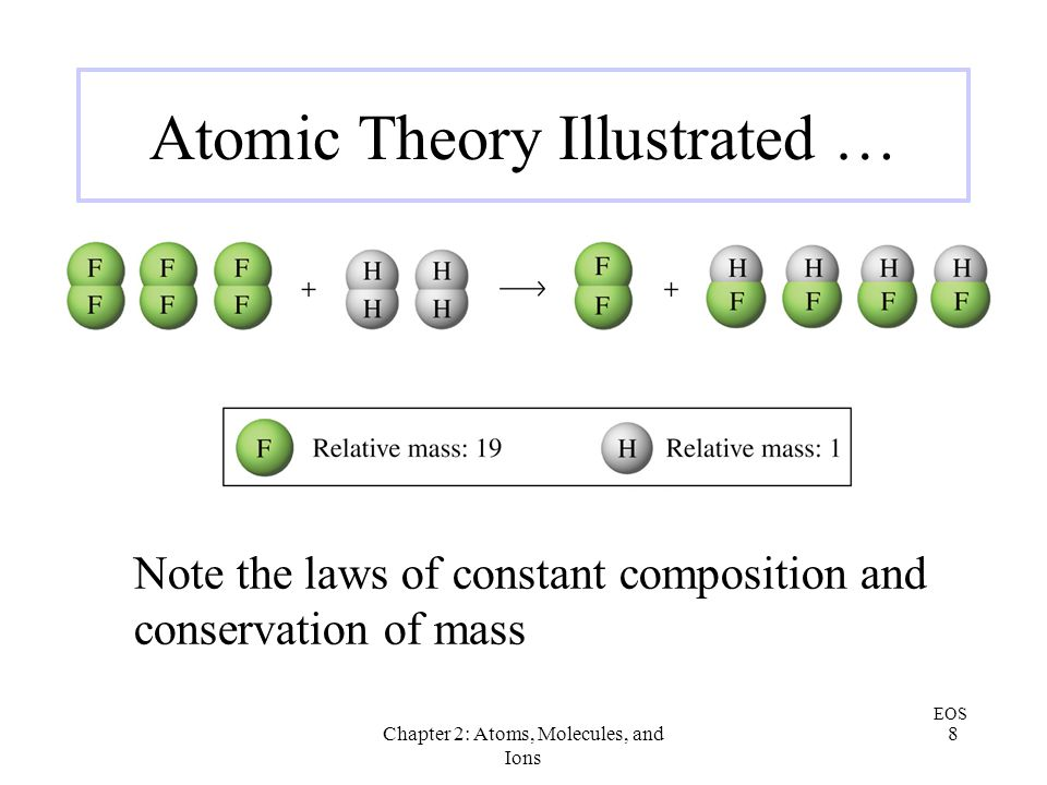 Atomic Theory Illustrated …