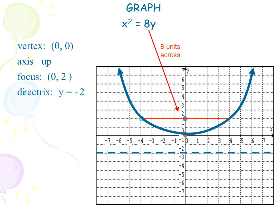 GRAPH x2 = 8y focus: (0, 2 di vertex: (0, 0) rectrix: y = - axis up )