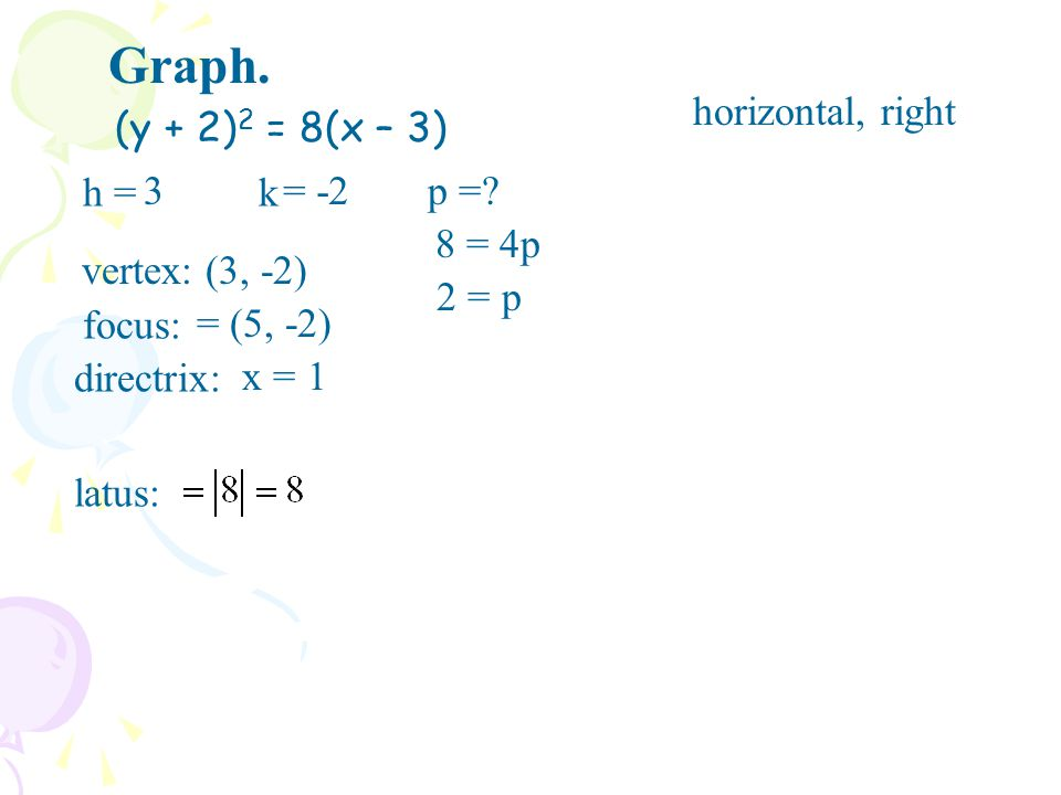 Graph. horizontal, right (y + 2)2 = 8(x – 3) h = 3 k = -2 p = 8 = 4p