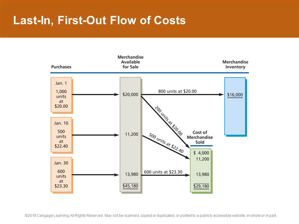 Last-In, First-Out Flow of Costs