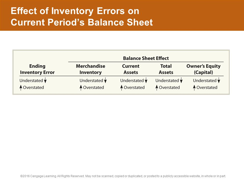 Effect of Inventory Errors on Current Period's Balance Sheet