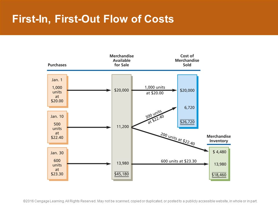 First-In, First-Out Flow of Costs