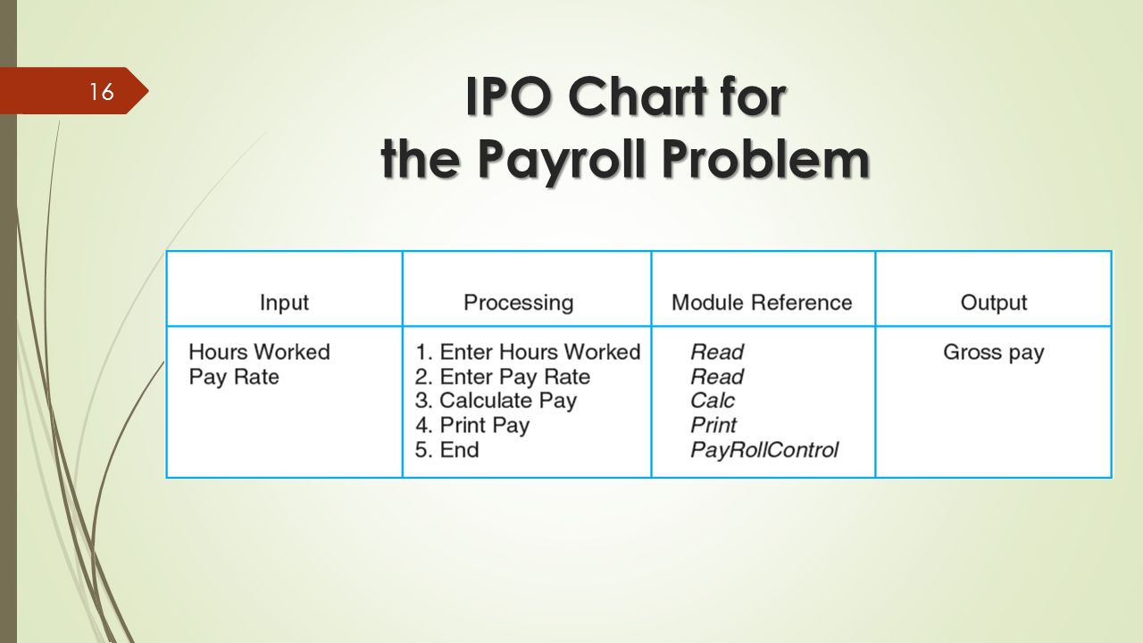 ipo diagram practice examples
