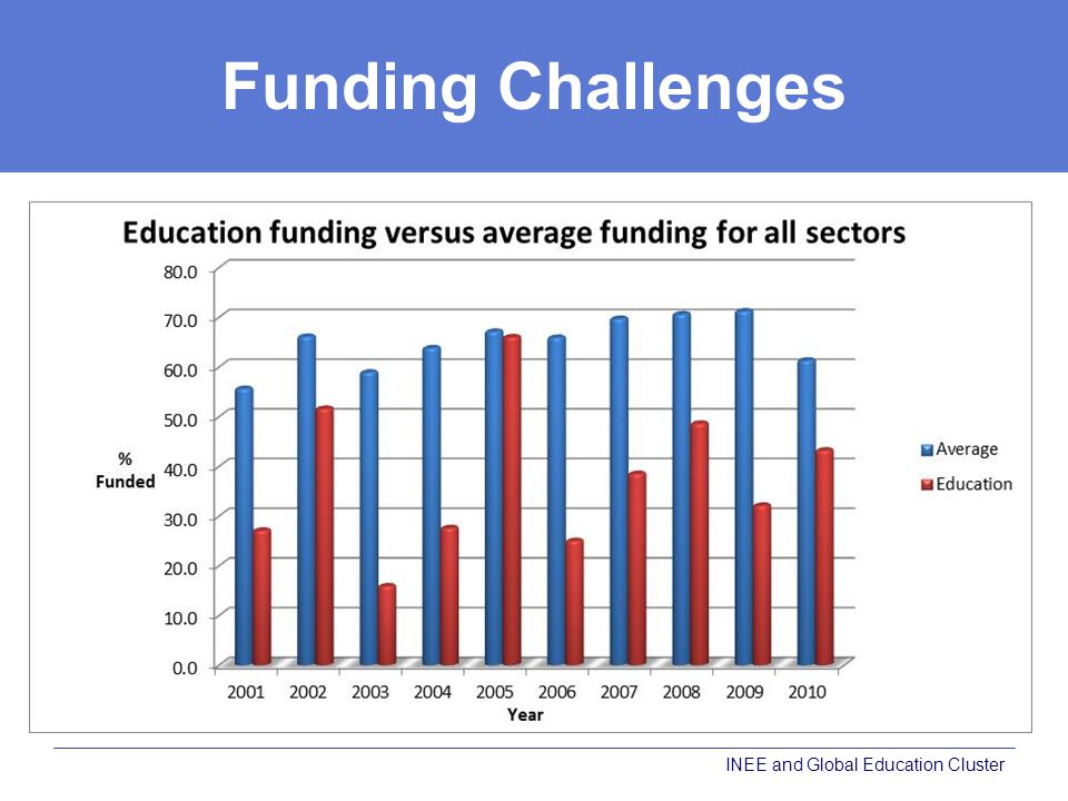Funding Challenges INEE and Global Education Cluster