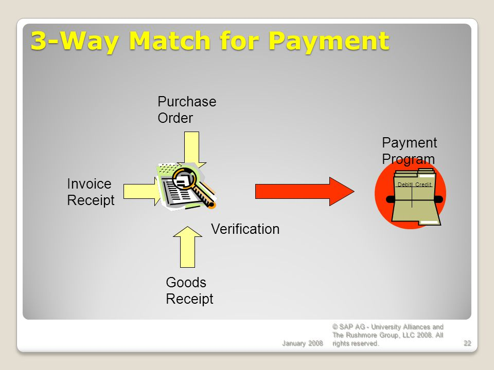 3-Way Match for Payment Purchase Order Payment Program Invoice Receipt