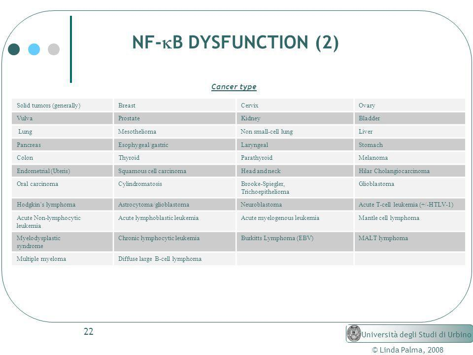 NF-kB DYSFUNCTION (2) Cancer type Università degli Studi di Urbino