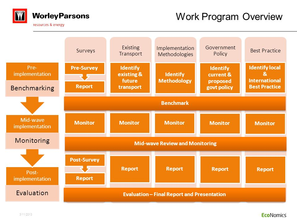 Work Program Overview Benchmarking Monitoring Evaluation Surveys