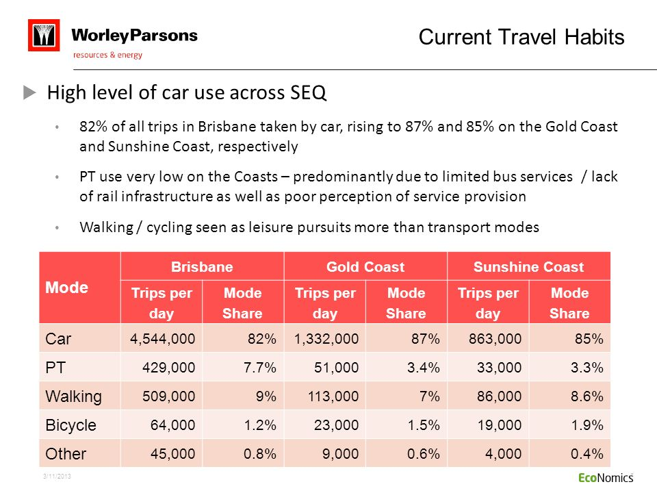 High level of car use across SEQ