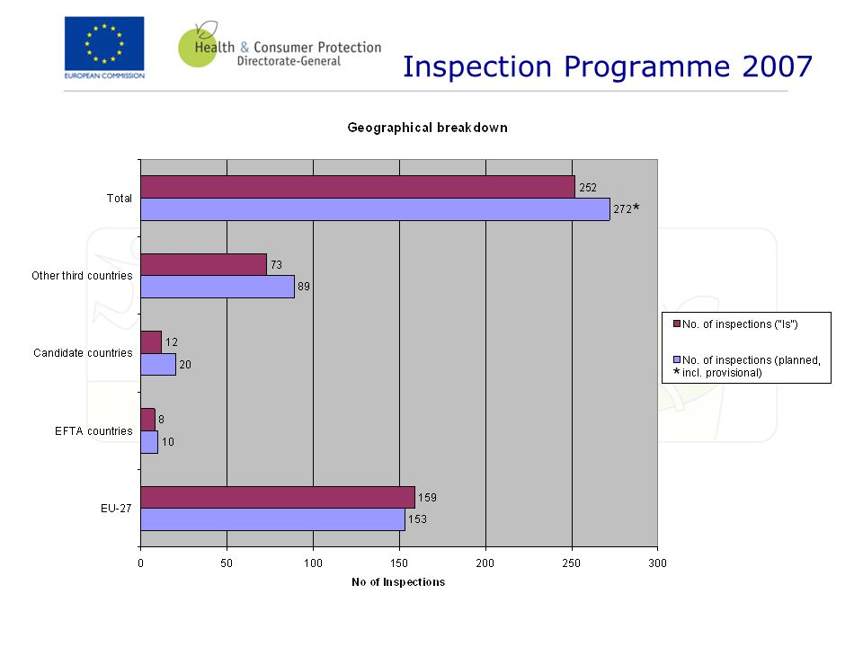 Inspection Programme 2007 * *