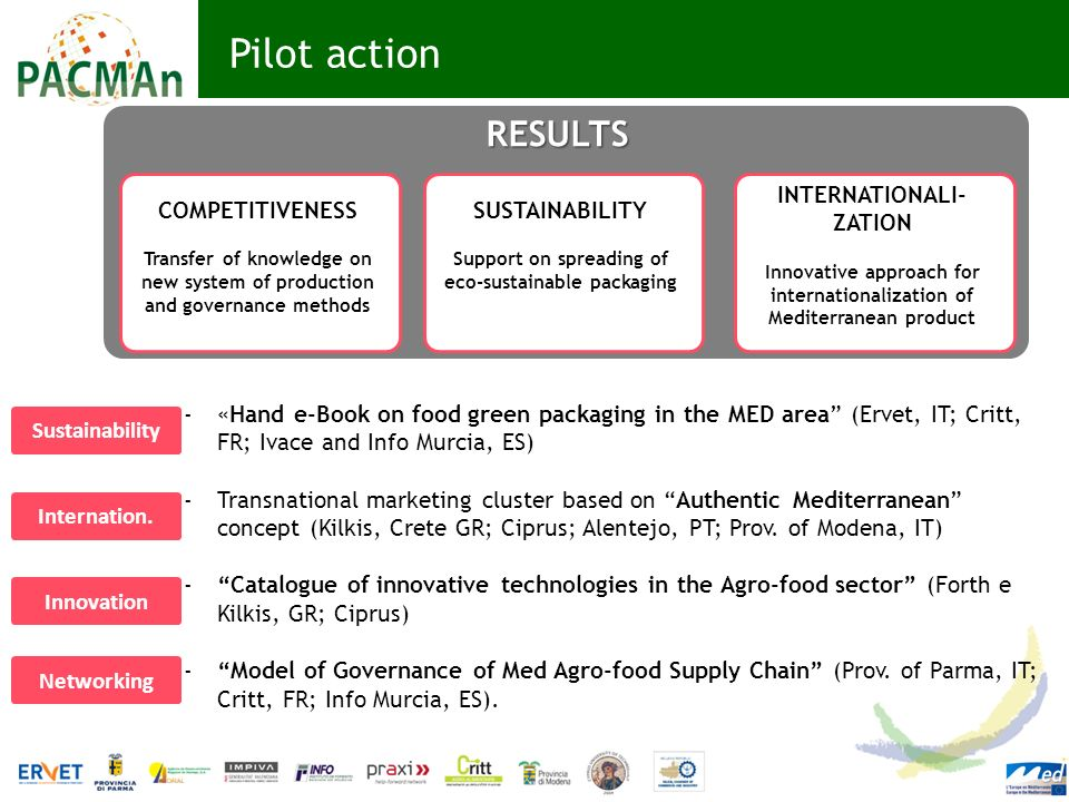 Pilot action RESULTS COMPETITIVENESS SUSTAINABILITY